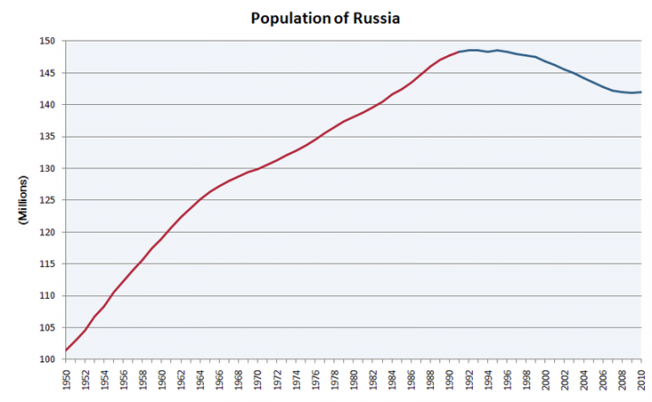 800px-population_of_russia