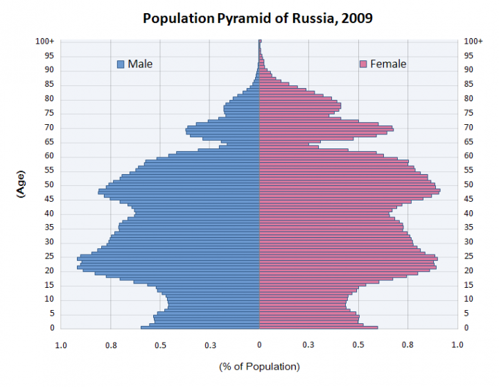 population_pyramid_of_russia_2009_0
