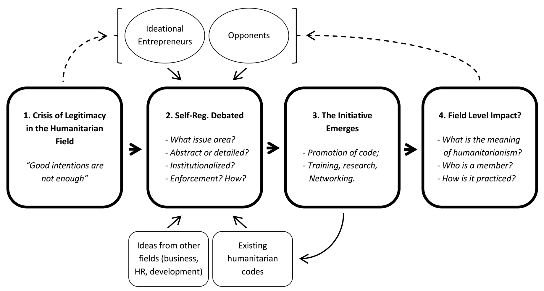 A process flow chart showing humanitarian self governance.