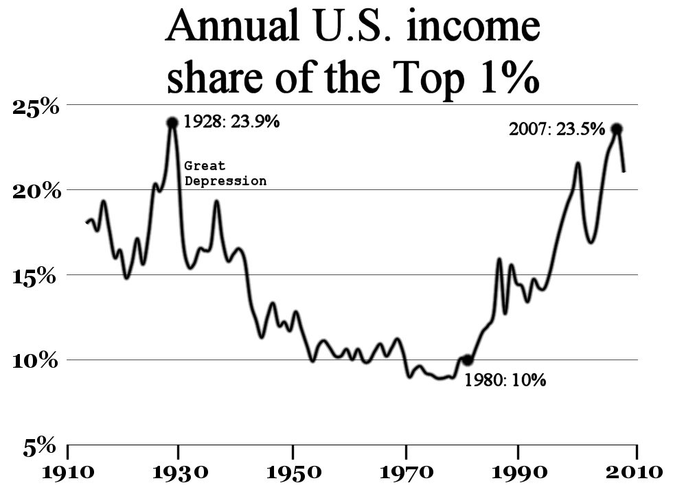 A chart demonstrating increases in the annual income of the top 1% of wealthy persons in the U.S. before economic crises. In 1928 and 2007 that share was at a peak..
